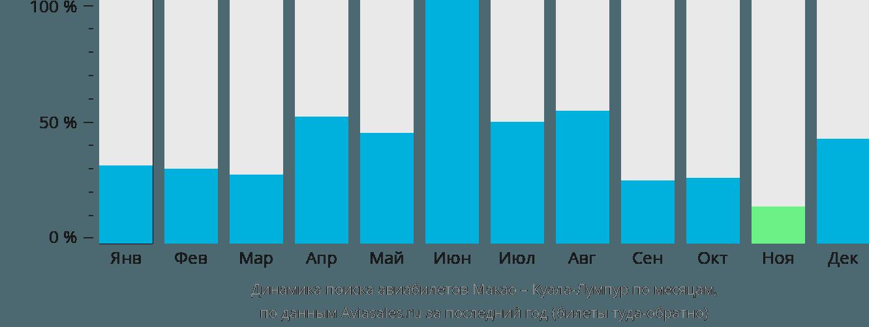 Динамика поиска авиабилетов из Макао в Куала-Лумпур по месяцам