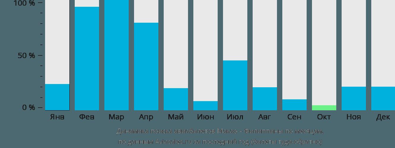 Динамика поиска авиабилетов из Макао на Филиппины по месяцам