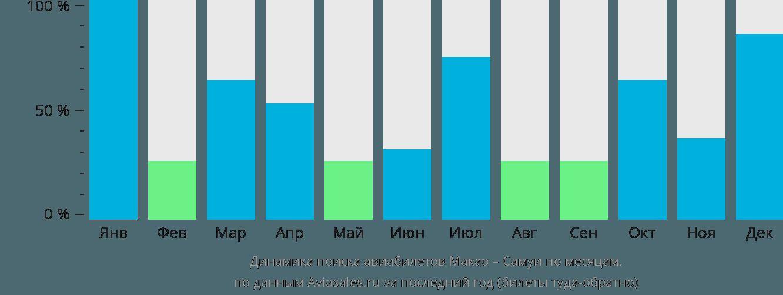 Динамика поиска авиабилетов из Макао на Самуи по месяцам