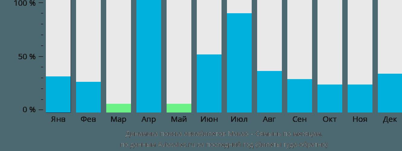 Динамика поиска авиабилетов из Макао в Сямынь по месяцам