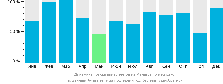 Динамика поиска авиабилетов из Манагуа по месяцам