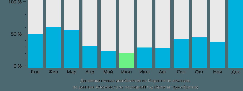 Динамика поиска авиабилетов из Маринги по месяцам