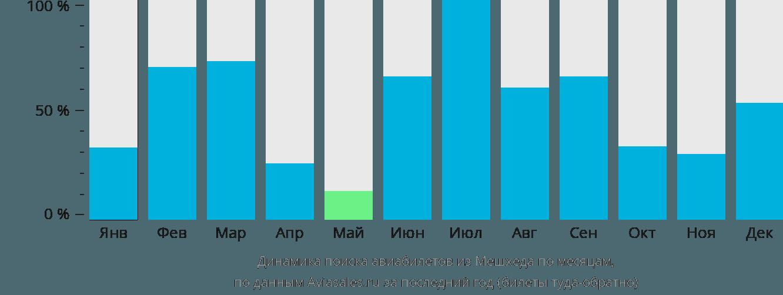 Динамика поиска авиабилетов из Мешхеда по месяцам