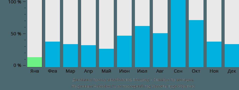 Динамика поиска авиабилетов из Мешхеда в Стамбул по месяцам