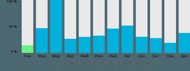 Динамика поиска авиабилетов из Мангейма по месяцам