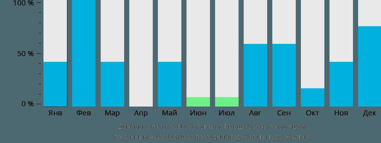 Динамика поиска авиабилетов из Марш-Харбора по месяцам