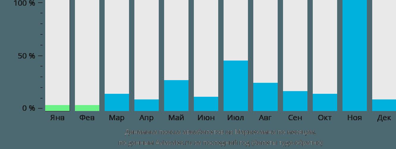 Динамика поиска авиабилетов из Мариехамна по месяцам