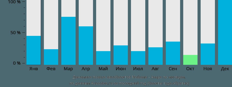 Динамика поиска авиабилетов из Майами в Аккру по месяцам