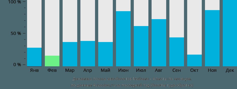 Динамика поиска авиабилетов из Майами в Алматы по месяцам