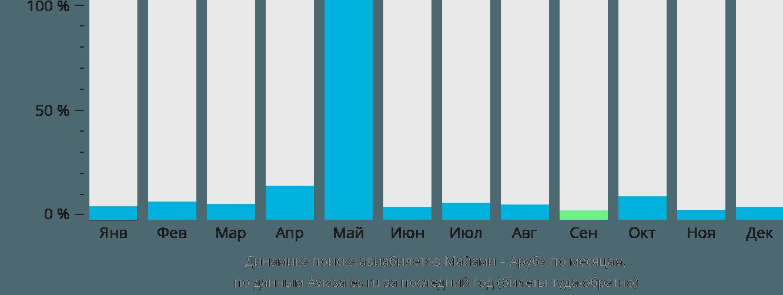 Динамика поиска авиабилетов из Майами в Арубу по месяцам