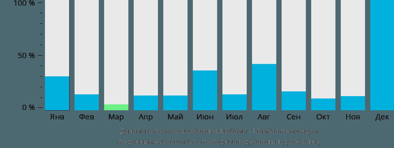 Динамика поиска авиабилетов из Майами в Мумбаи по месяцам