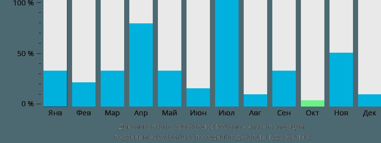 Динамика поиска авиабилетов из Майами в Акрон по месяцам