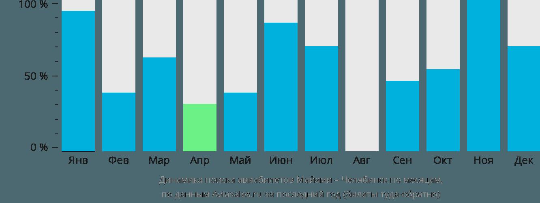 Динамика поиска авиабилетов из Майами в Челябинск по месяцам
