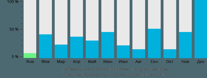 Динамика поиска авиабилетов из Майами в Кордову по месяцам