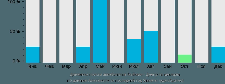 Динамика поиска авиабилетов из Майами в Днепр по месяцам