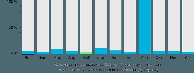 Динамика поиска авиабилетов из Майами в Дюссельдорф по месяцам