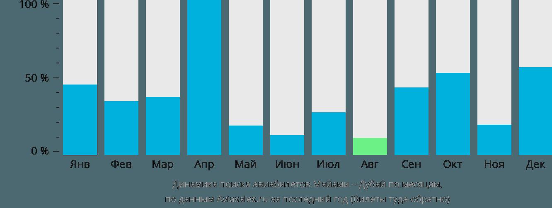 Динамика поиска авиабилетов из Майами в Дубай по месяцам
