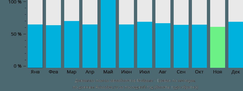 Динамика поиска авиабилетов из Майами в Ереван по месяцам
