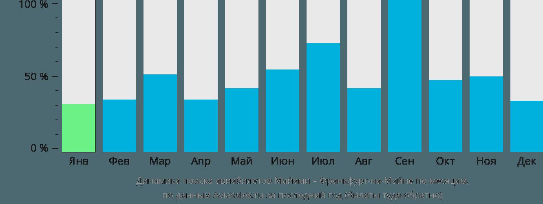 Динамика поиска авиабилетов из Майами во Франкфурт-на-Майне по месяцам