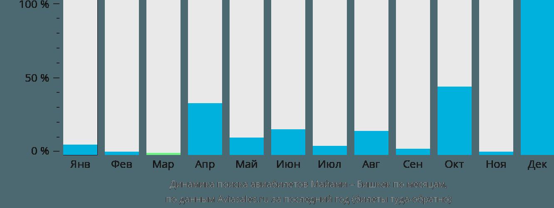 Динамика поиска авиабилетов из Майами в Бишкек по месяцам