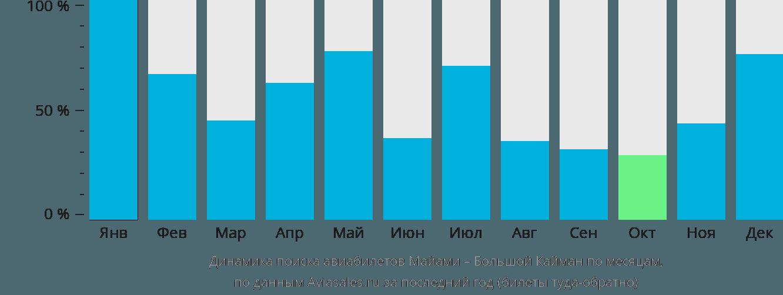 Динамика поиска авиабилетов из Майами на Большой Кайман по месяцам