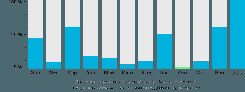 Динамика поиска авиабилетов из Майами в Карачи по месяцам