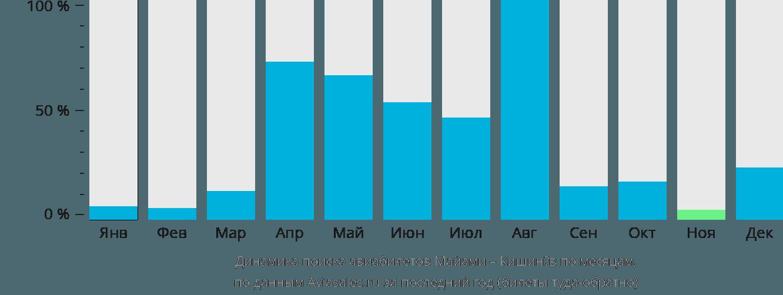 Динамика поиска авиабилетов из Майами в Кишинёв по месяцам