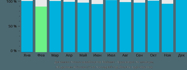 Динамика поиска авиабилетов из Майами в Красноярск по месяцам