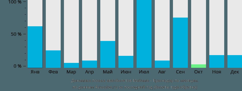 Динамика поиска авиабилетов из Майами в Краснодар по месяцам