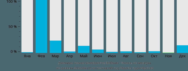 Динамика поиска авиабилетов из Майами в Казань по месяцам