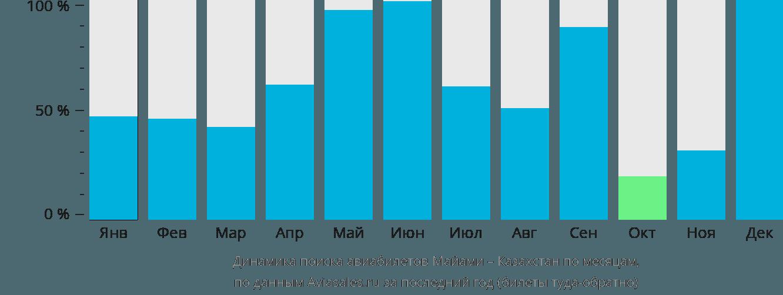 Динамика поиска авиабилетов из Майами в Казахстан по месяцам