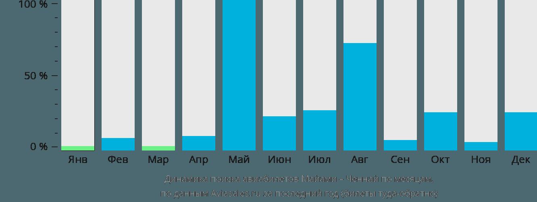 Динамика поиска авиабилетов из Майами в Ченнай по месяцам