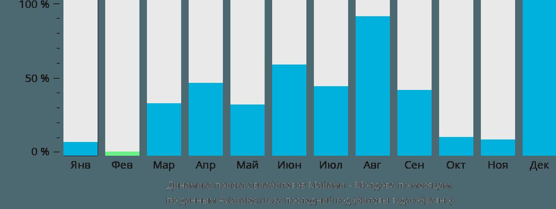 Динамика поиска авиабилетов из Майами в Молдову по месяцам