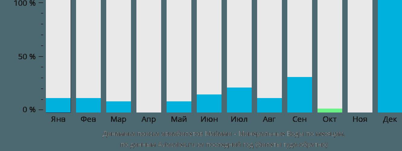 Динамика поиска авиабилетов из Майами в Минеральные воды по месяцам