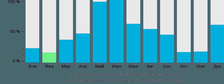 Динамика поиска авиабилетов из Майами в Минск по месяцам