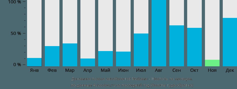Динамика поиска авиабилетов из Майами в Неаполь по месяцам