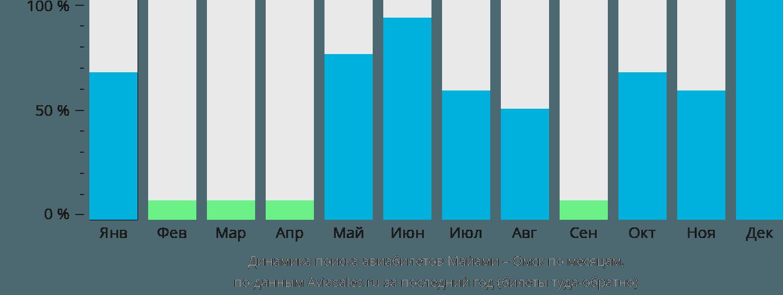 Динамика поиска авиабилетов из Майами в Омск по месяцам