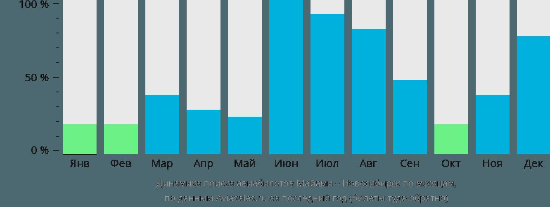 Динамика поиска авиабилетов из Майами в Новосибирск по месяцам
