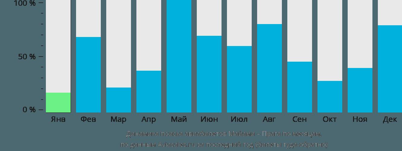 Динамика поиска авиабилетов из Майами в Прагу по месяцам
