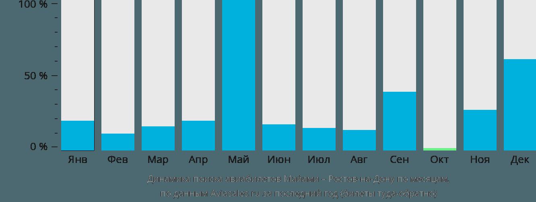 Динамика поиска авиабилетов из Майами в Ростов-на-Дону по месяцам
