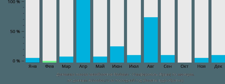 Динамика поиска авиабилетов из Майами в Симферополь по месяцам