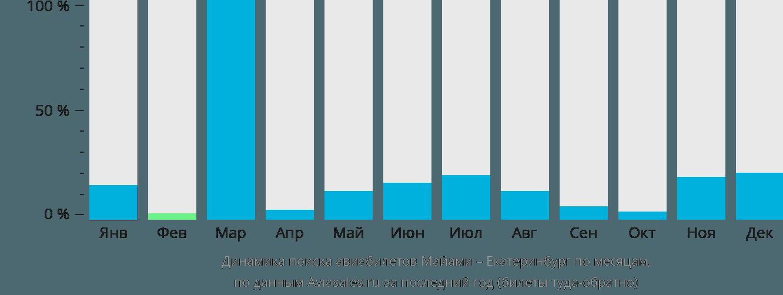 Динамика поиска авиабилетов из Майами в Екатеринбург по месяцам