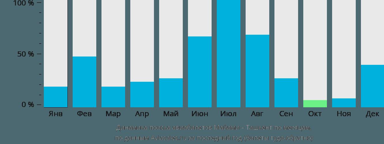 Динамика поиска авиабилетов из Майами в Ташкент по месяцам