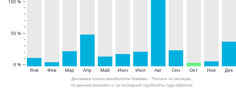 Динамика поиска авиабилетов из Майами в Тбилиси по месяцам