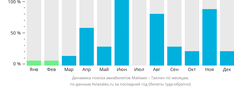 Динамика поиска авиабилетов из Майами в Таллин по месяцам