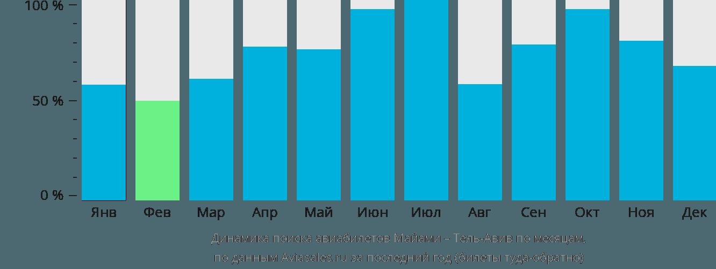 Динамика поиска авиабилетов из Майами в Тель-Авив по месяцам