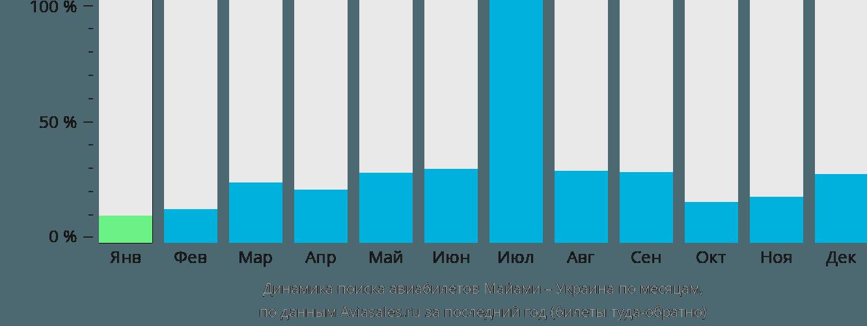 Динамика поиска авиабилетов из Майами в Украину по месяцам