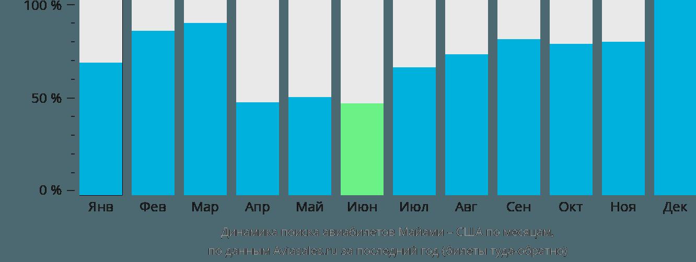 Динамика поиска авиабилетов из Майами в США по месяцам