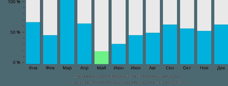 Динамика поиска авиабилетов из Марильи по месяцам