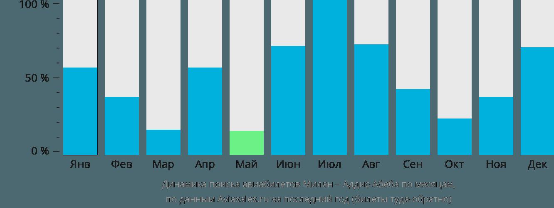 Динамика поиска авиабилетов из Милана в Аддис-Абебу по месяцам